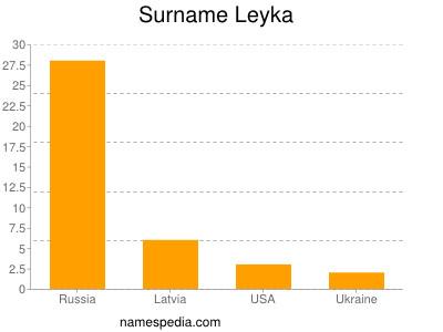Surname Leyka