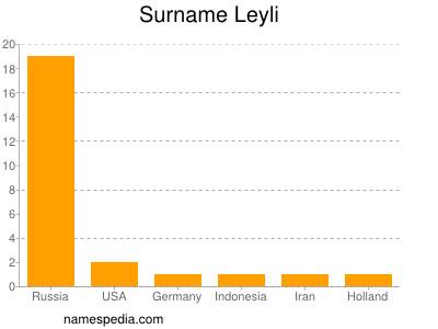 Surname Leyli