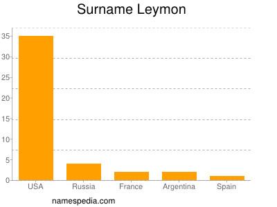 Surname Leymon