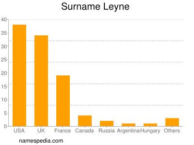 nom Leyne