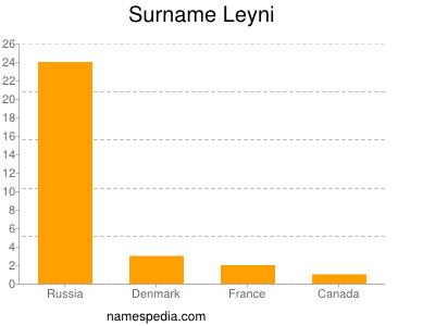 Surname Leyni