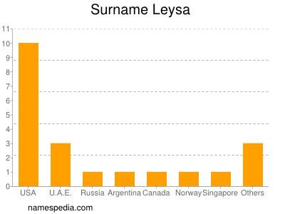 Surname Leysa