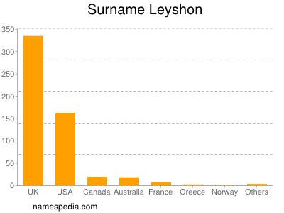 Surname Leyshon