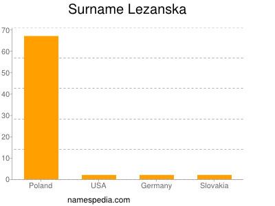 Surname Lezanska