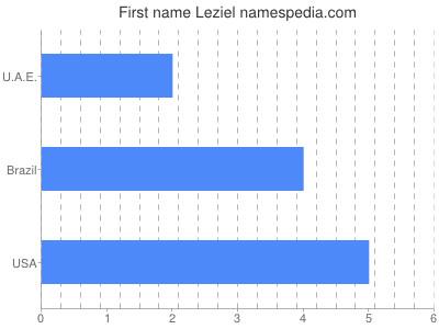 Given name Leziel
