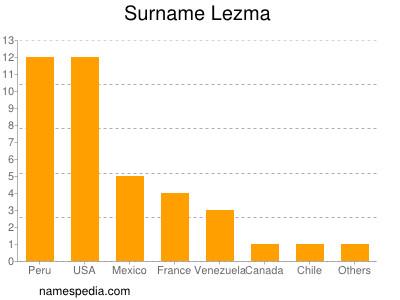 Surname Lezma