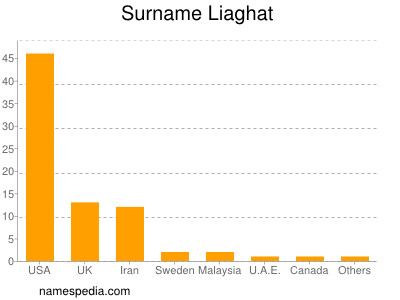 Surname Liaghat