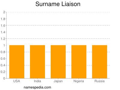 Surname Liaison