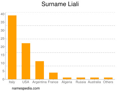 Surname Liali