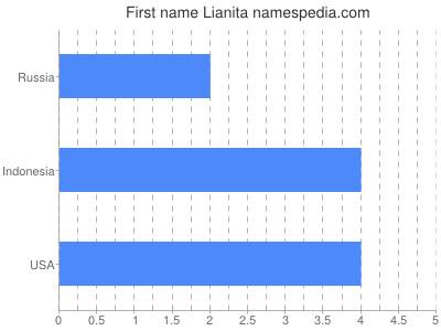 Given name Lianita