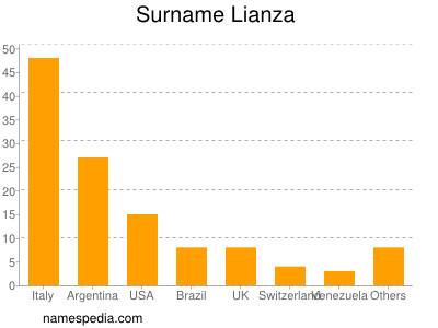 Surname Lianza