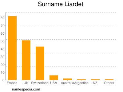 Surname Liardet