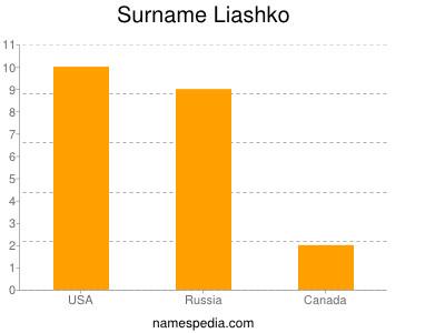 Surname Liashko
