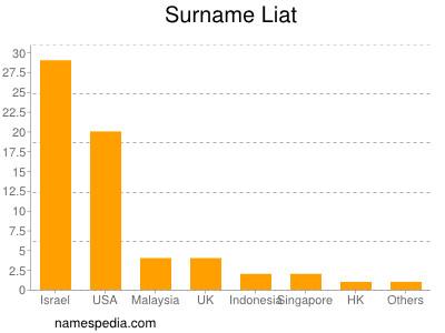 Surname Liat