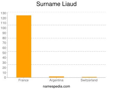 Surname Liaud
