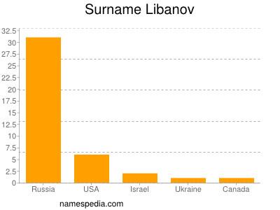 Surname Libanov