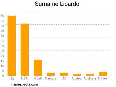 Surname Libardo