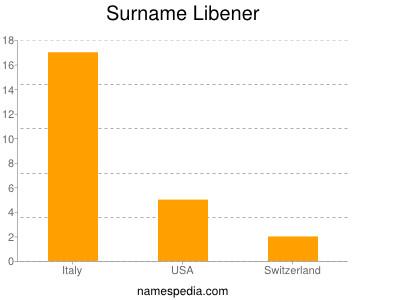 Surname Libener