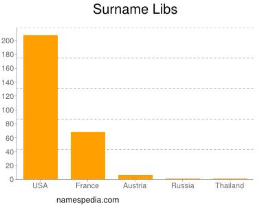 Surname Libs