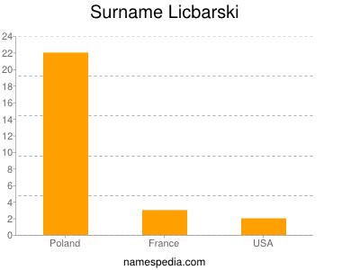 Surname Licbarski