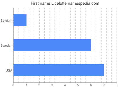 Given name Licelotte