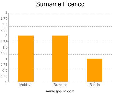 Surname Licenco