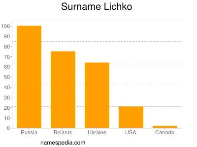 Surname Lichko