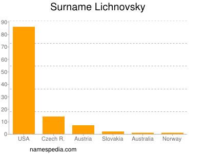 Surname Lichnovsky