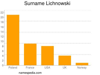 Surname Lichnowski