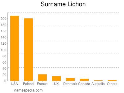 Surname Lichon