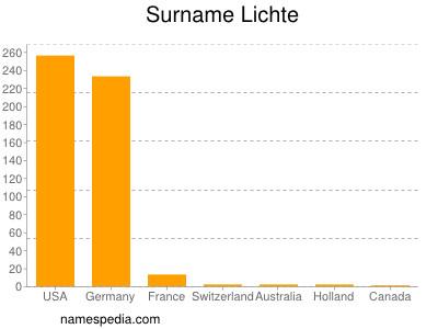 Surname Lichte