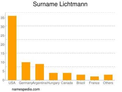 Surname Lichtmann