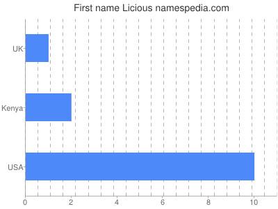 Given name Licious