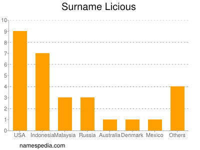 Surname Licious