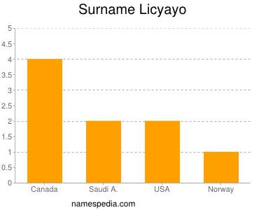 Surname Licyayo