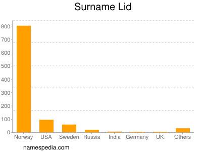 Surname Lid