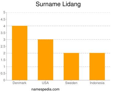 Surname Lidang