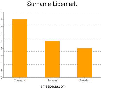 Surname Lidemark