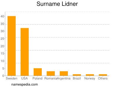 Surname Lidner