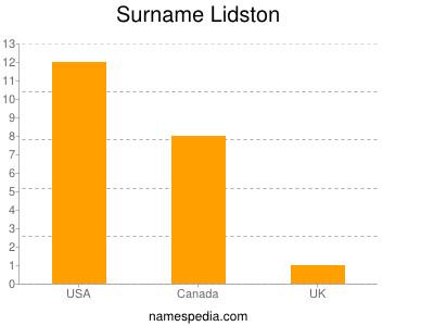 Surname Lidston