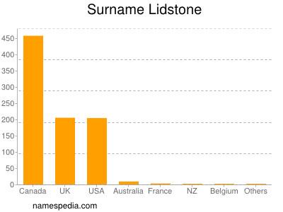Surname Lidstone
