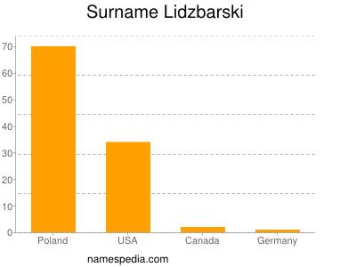 Surname Lidzbarski