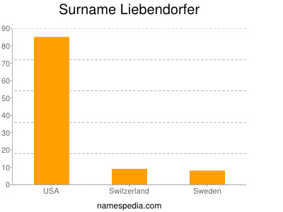 Surname Liebendorfer