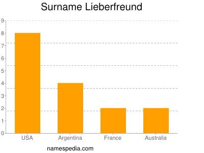 Surname Lieberfreund