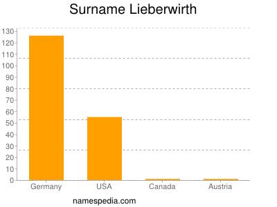 Surname Lieberwirth