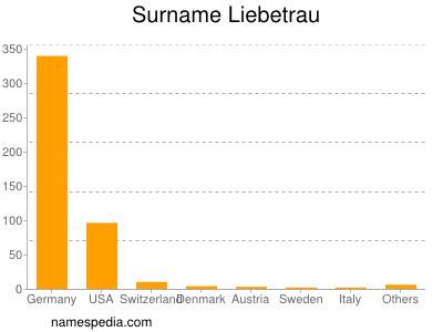 Surname Liebetrau