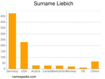 Surname Liebich