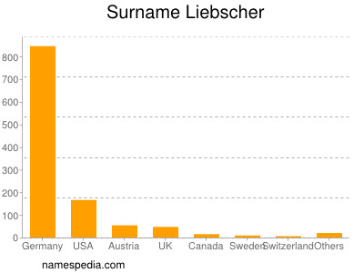 Surname Liebscher