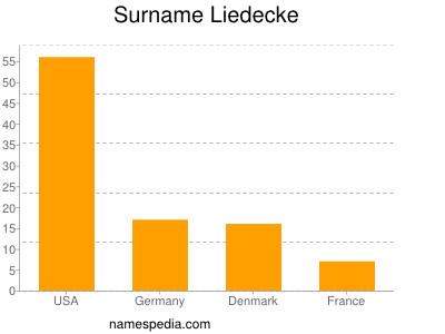 Surname Liedecke