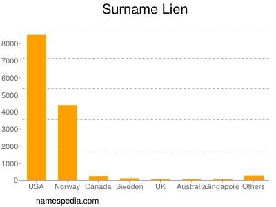 Surname Lien
